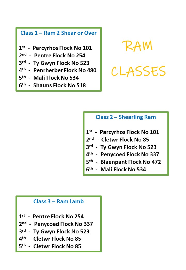 Ram Classes Results
